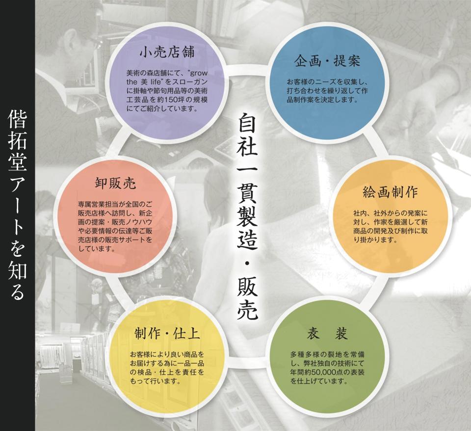 kaisyaannnai ,掛軸,掛け軸,偕拓堂,アート,表装,卸,販売,掛け方,作り方,しまい方,数え方,意味,モダン作品,修理,画像,イラスト,紹介,日本,家庭,行事,家族,思い,絆